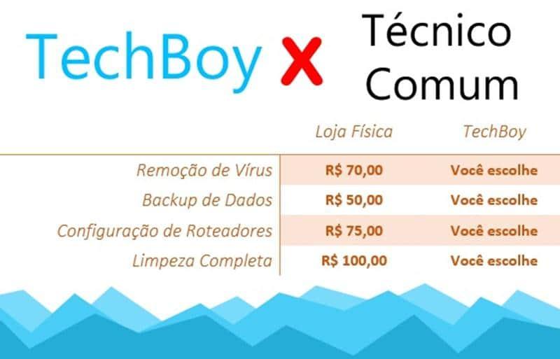 Brasileiro cria serviço de manutenção de computadores onde o cliente decide quanto quer pagar 4