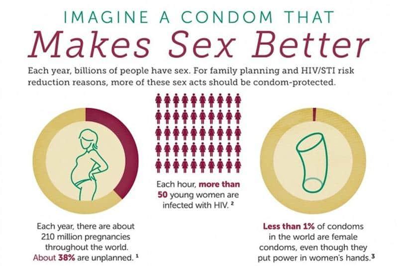 Preservativo feminino é redesenhado levando as mulheres maior prazer