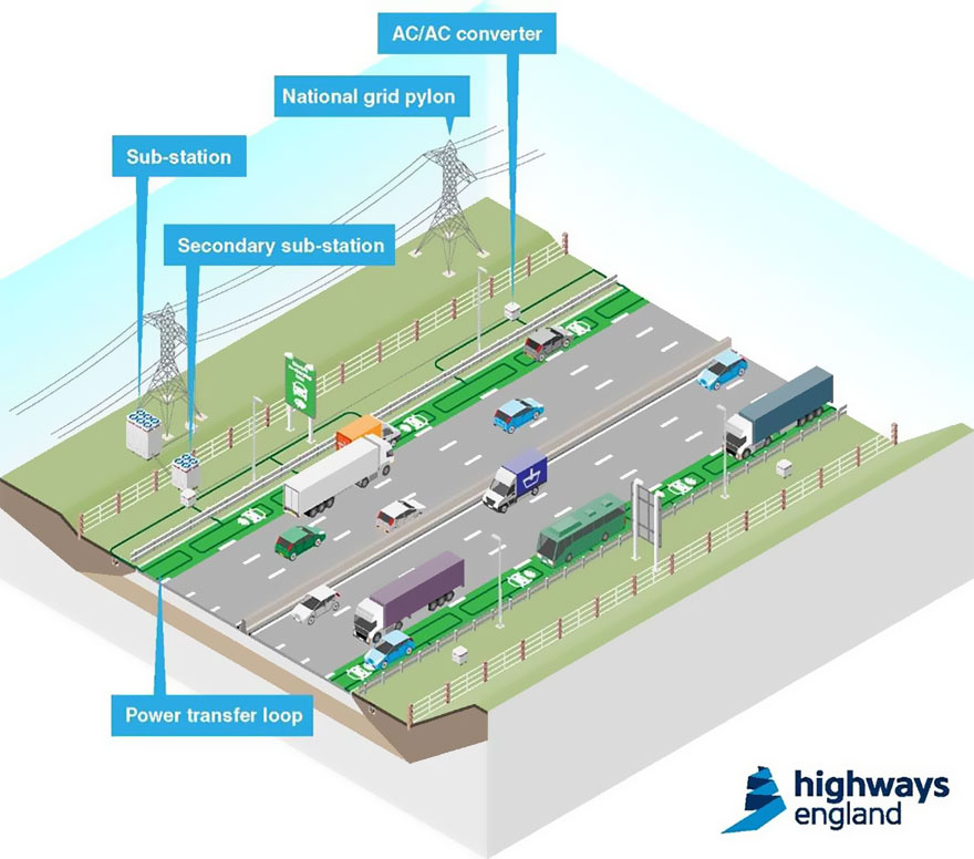 carreteras-recargar-coches-electricos-highways-england-3