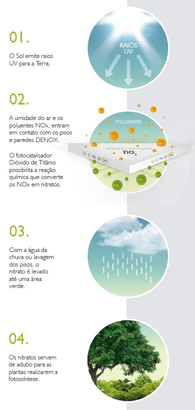 denox2