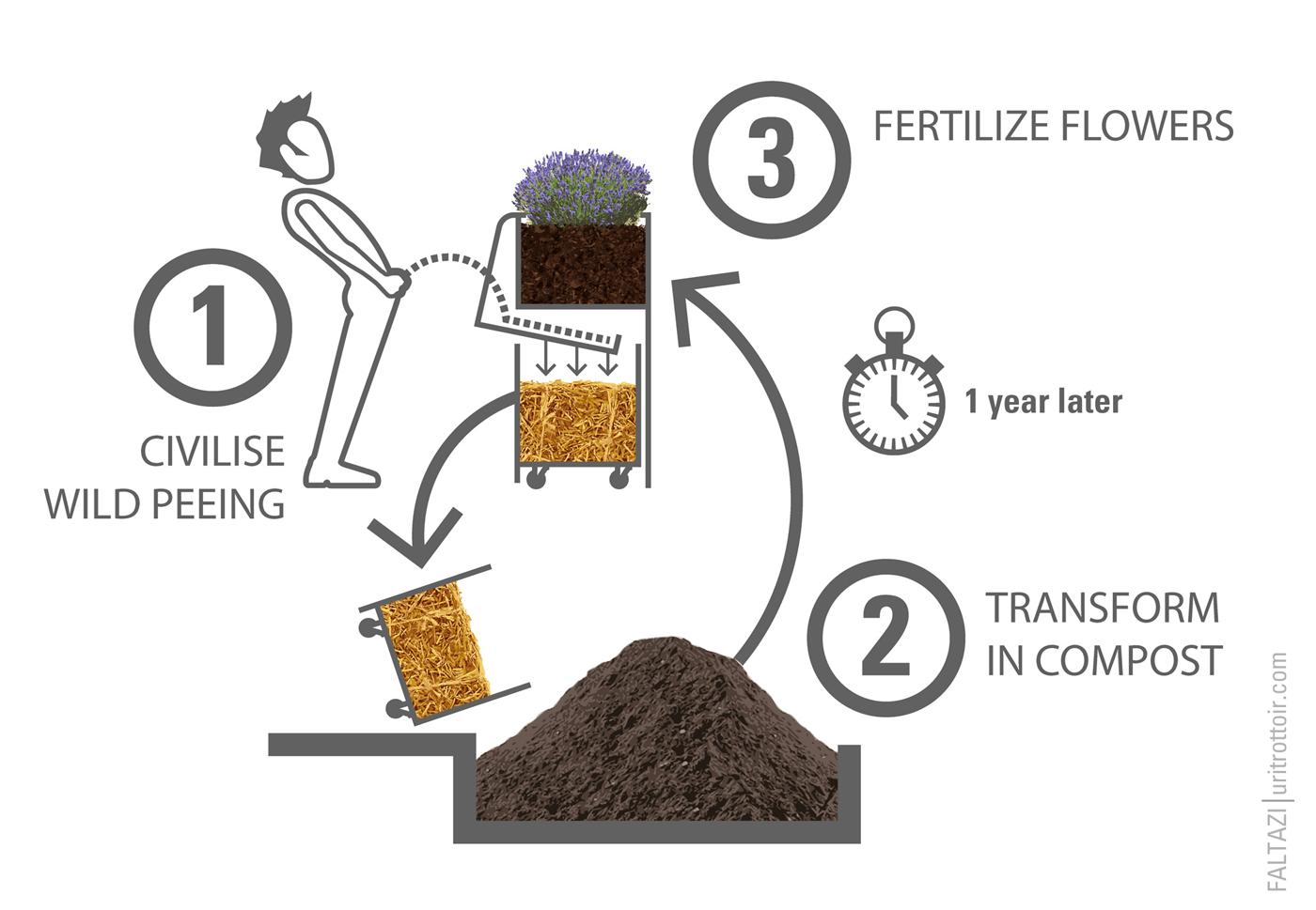 mictórios transformam urina em adubo