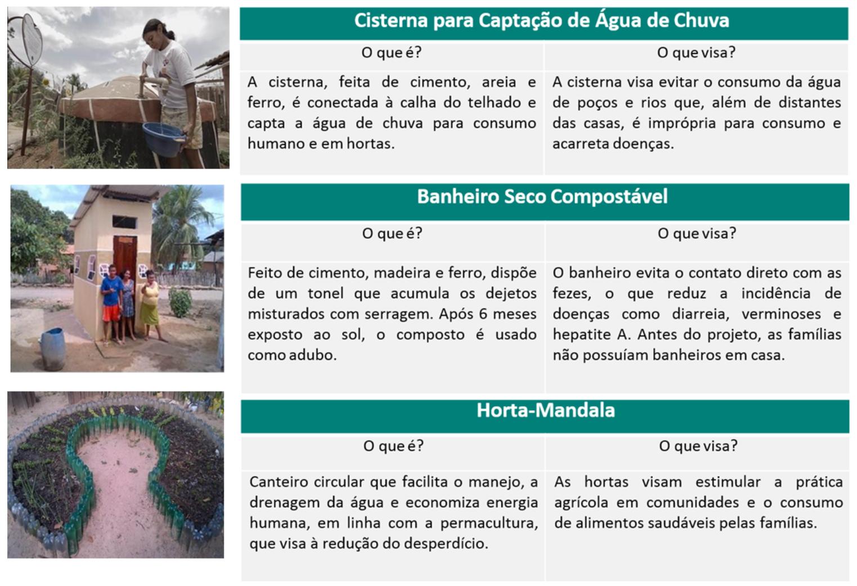 Projeto Casa Saudável melhora qualidade de vida em comunidades do Maranhão 1