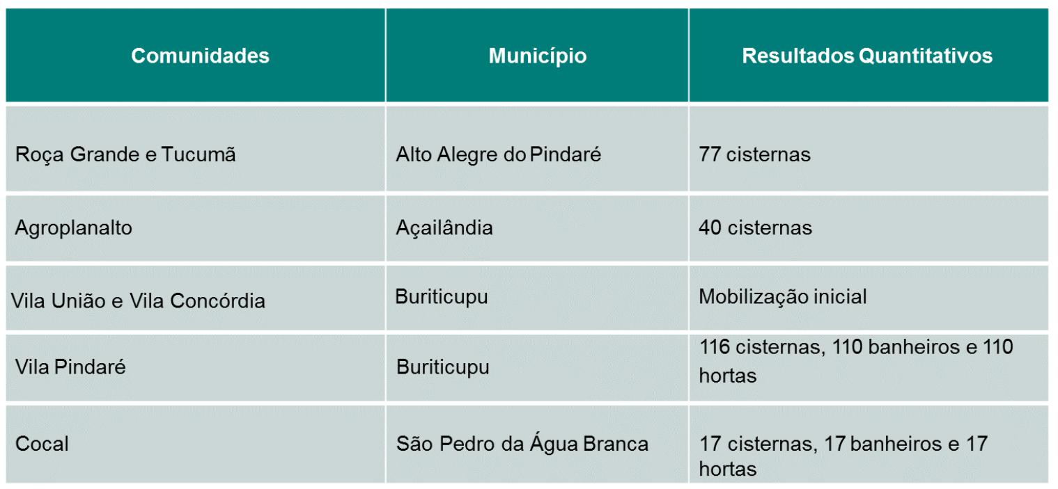 Projeto Casa Saudável melhora qualidade de vida em comunidades do Maranhão 2