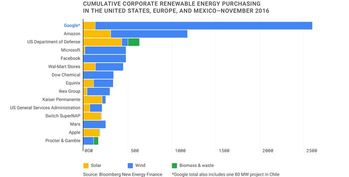 Google é a empresa que mais comprou em energia renovável no mundo 1