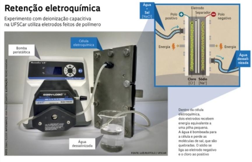 Brasileiros criam tecnologia de dessalinização de água que gasta menos energia 1