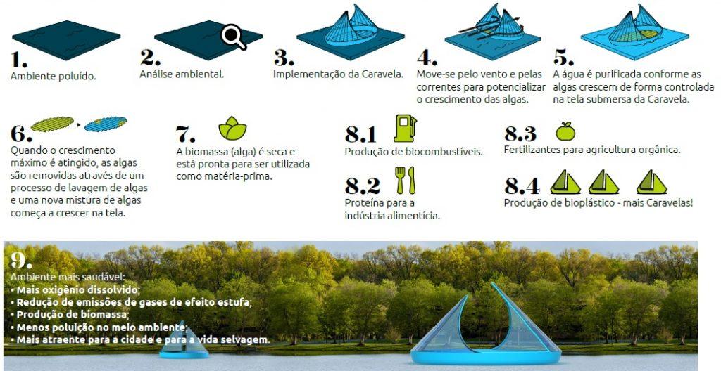 caravelas despoluir rios e parques urbanos curitiba