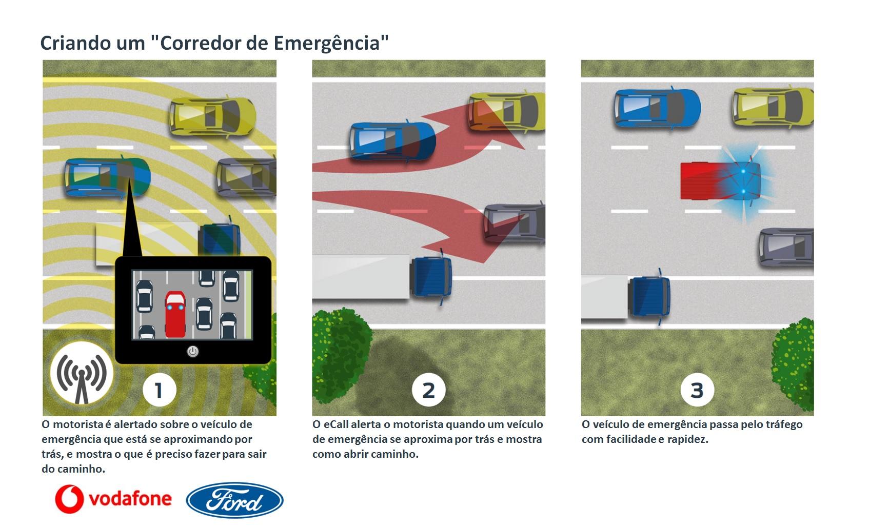 tecnologia cria corredor de emergência vítimas acidentes trânsito
