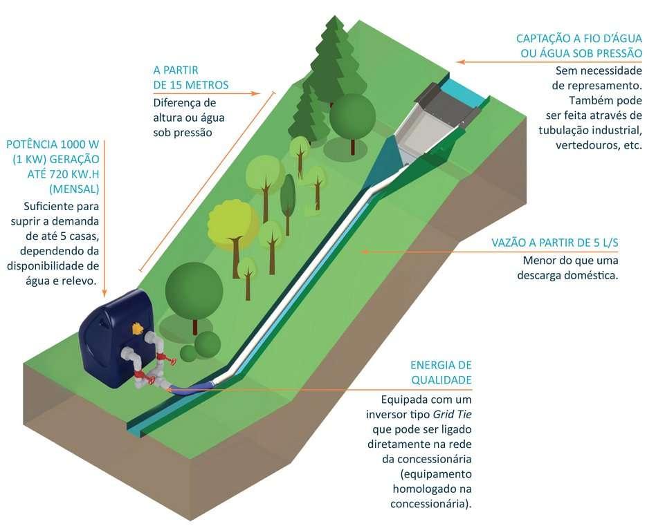 mini usina hidrelétrica