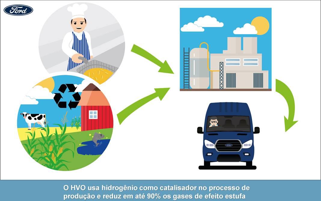 Ford Van roda combustível óleo de cozinha usado