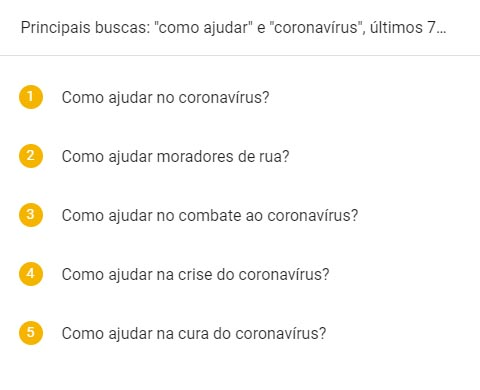 Buscas no Google sobre Coronavírus - Solidariedade