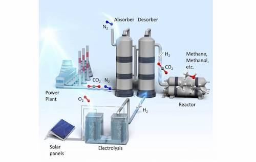 Sistema japonês transforma emissões de carbono de fábricas em energia 2