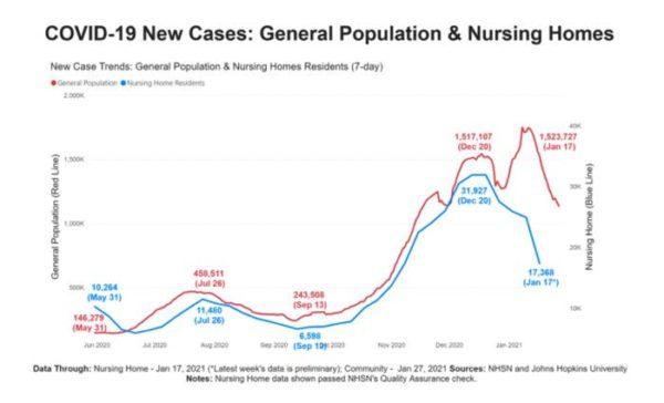 vacinação de idosos nos EUA